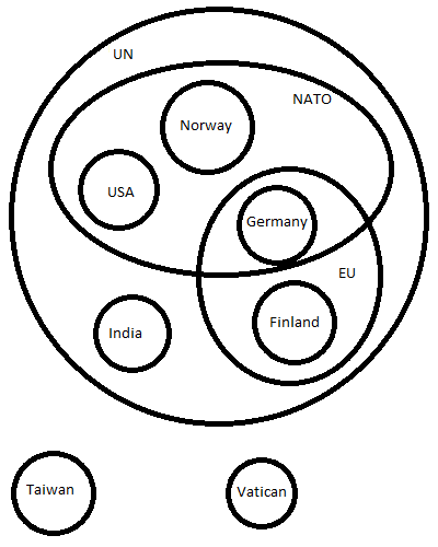 the great venn diagram of society grownup points Venn Diagrm i ve drawn the circles representing nations as fully distinct but in reality all nations that allow double citizenship will have a slight overlap with